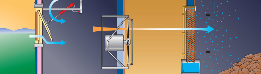 Illustration of the IVI Thermadoor, Prop Fan, Humidicall and potato pile.